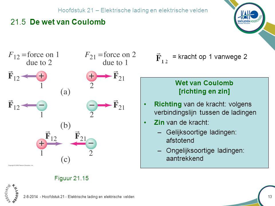 Wet van Coulomb [richting en zin]
